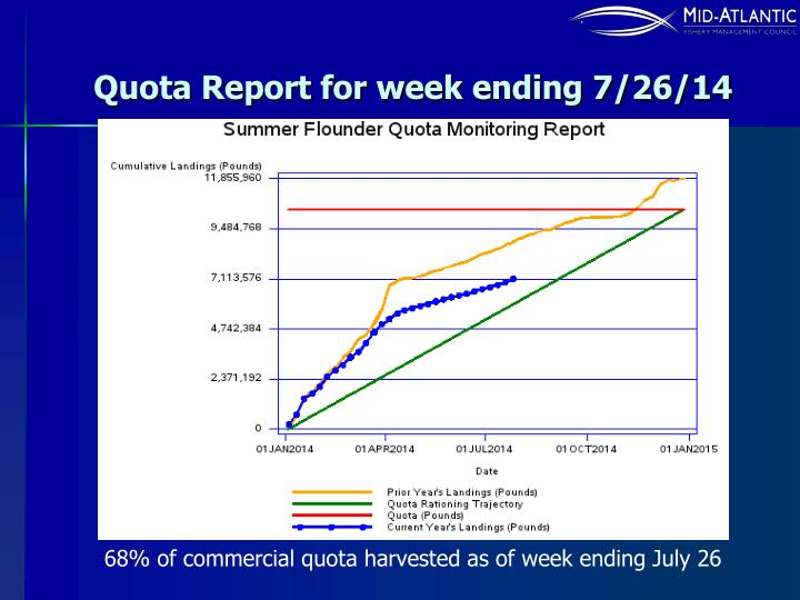 Quota Report for week ending 7/26/14