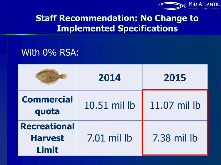 Staff Recommendation: No Change to Implemented Specifications