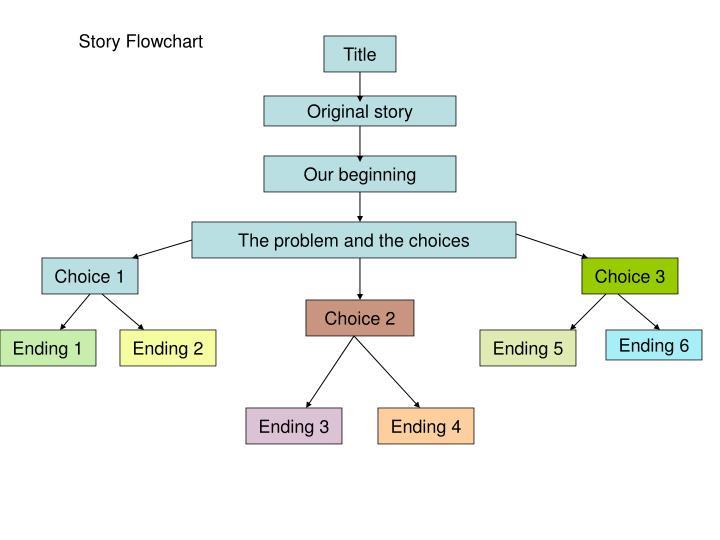Story Flowchart
