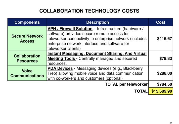 COLLABORATION TECHNOLOGY COSTS