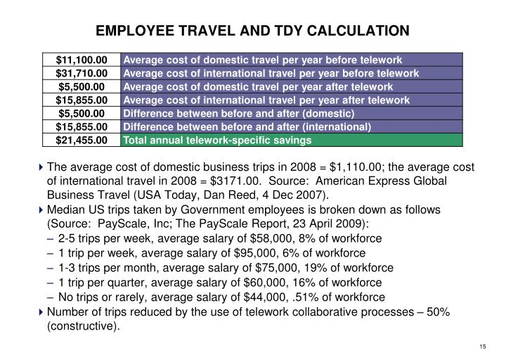 The average cost of domestic business trips in 2008 = $1,110.00; the average cost of international travel in 2008 = $3171.00.  Source:  American Express Global Business Travel (USA Today, Dan Reed, 4 Dec 2007).