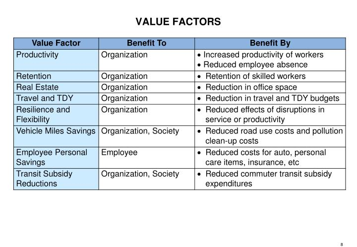 VALUE FACTORS