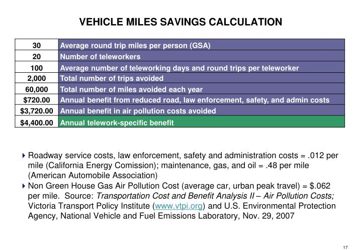 Roadway service costs, law enforcement, safety and administration costs = .012 per mile (California Energy Comission); maintenance, gas, and oil = .48 per mile (American Automobile Association)