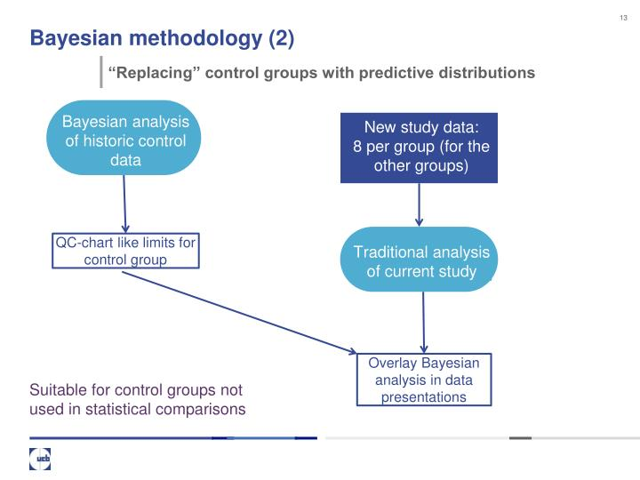 Bayesian methodology (2)