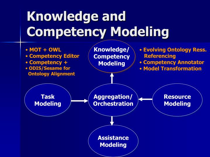 Knowledge and  Competency Modeling