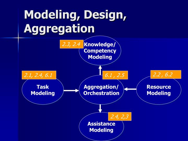 Modeling design aggregation
