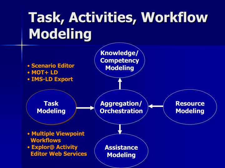 Task activities workflow modeling