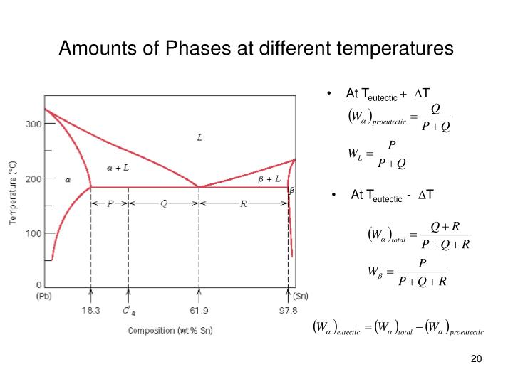 Amounts of Phases at different temperatures