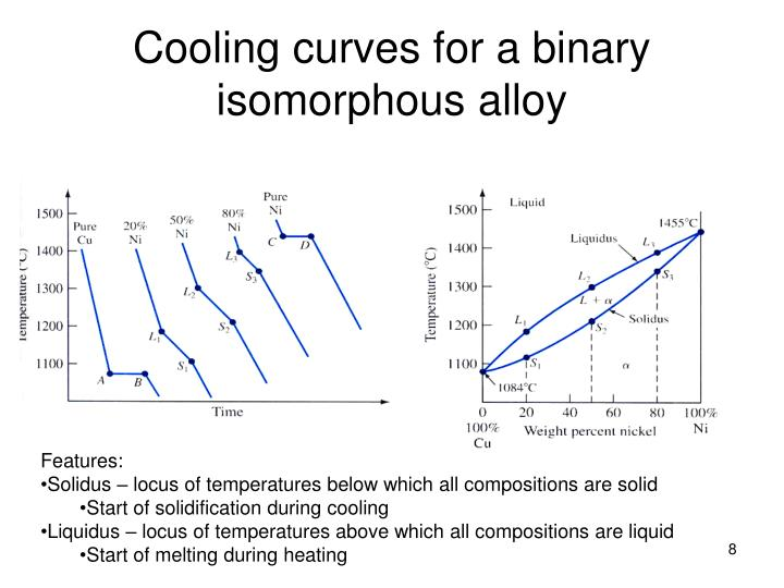 Cooling curves for a binary isomorphous alloy