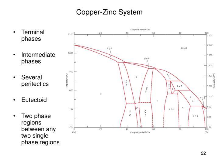 Copper-Zinc System