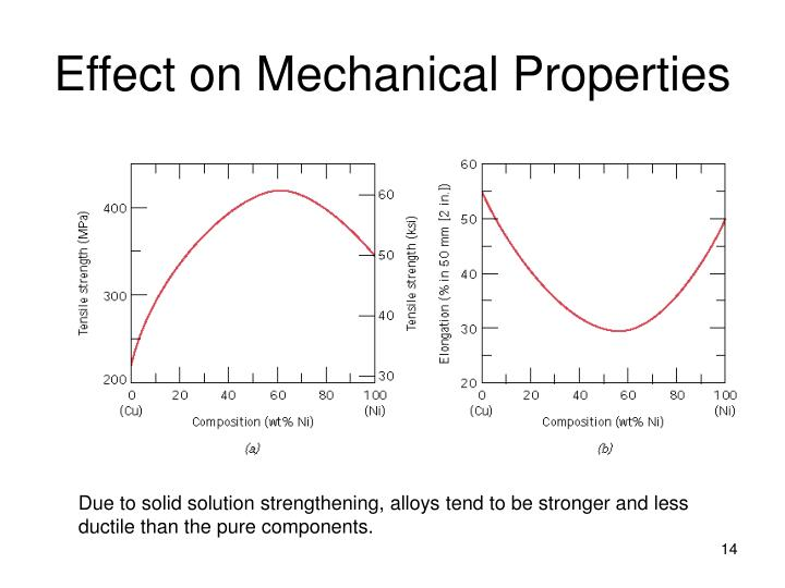 Effect on Mechanical Properties