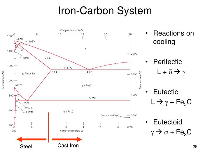 Iron-Carbon System