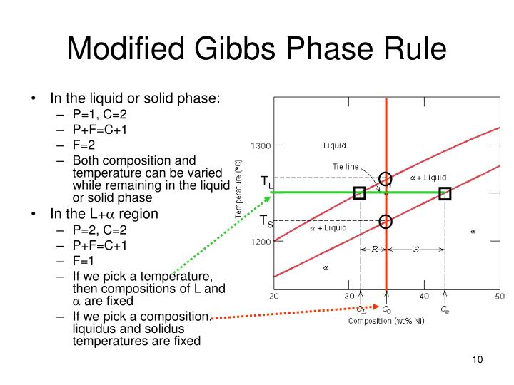 Modified Gibbs Phase Rule