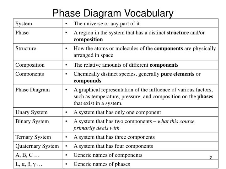 Phase diagram vocabulary