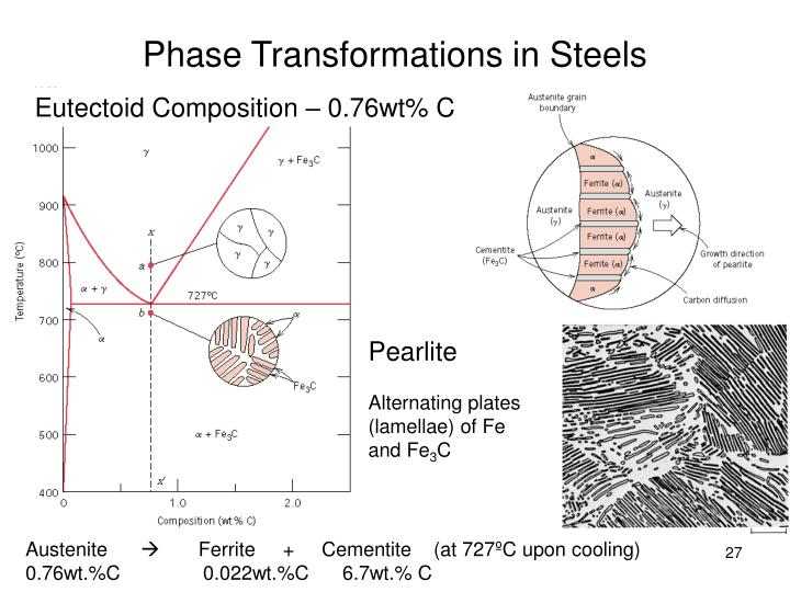 Phase Transformations in Steels