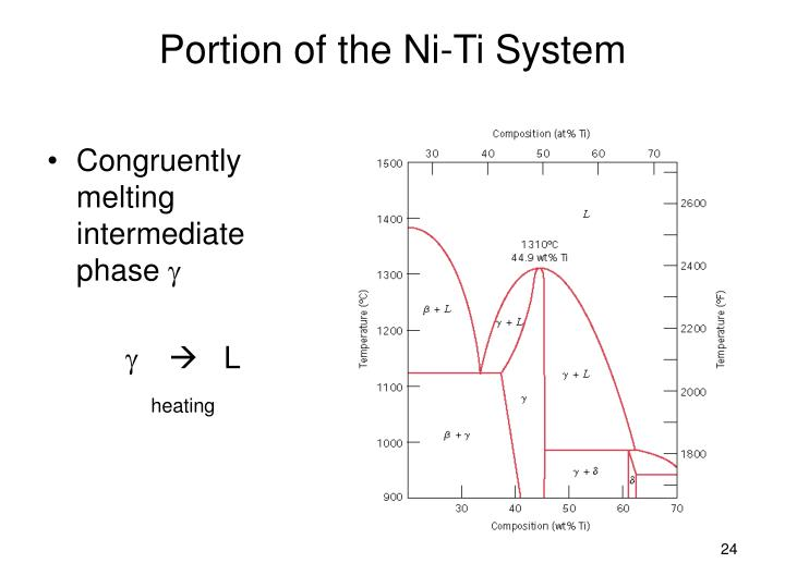 Portion of the Ni-Ti System