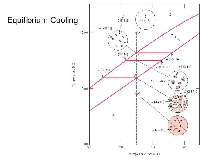 Equilibrium Cooling