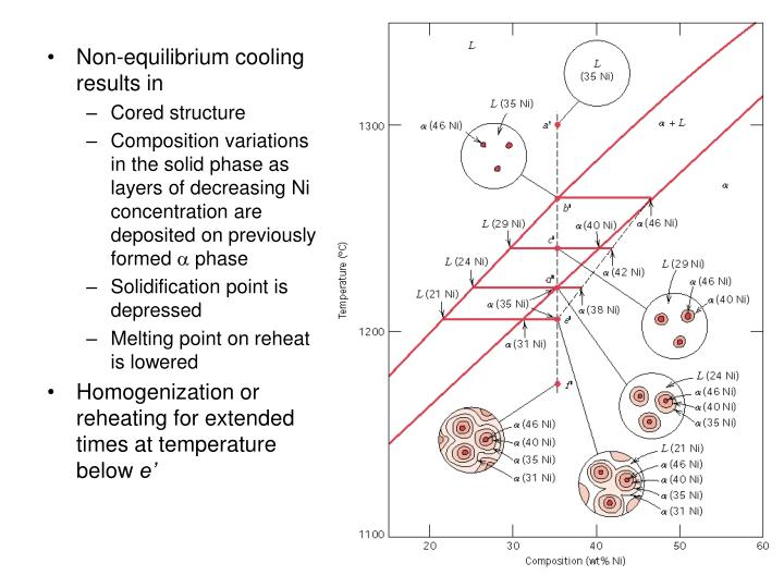 Non-equilibrium cooling results in