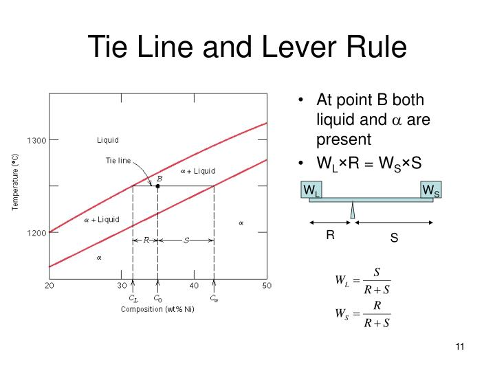 Tie Line and Lever Rule