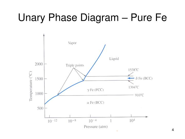 Unary Phase Diagram – Pure Fe