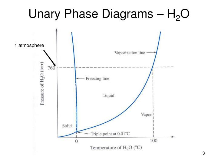 Unary phase diagrams h 2 o