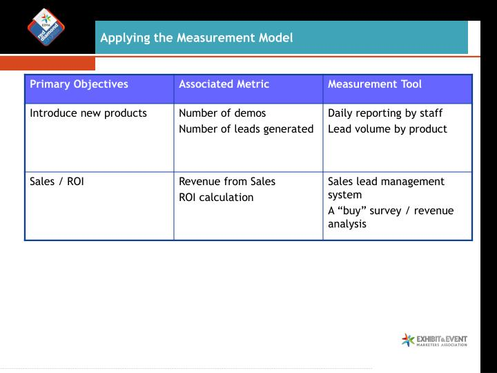 Applying the Measurement Model