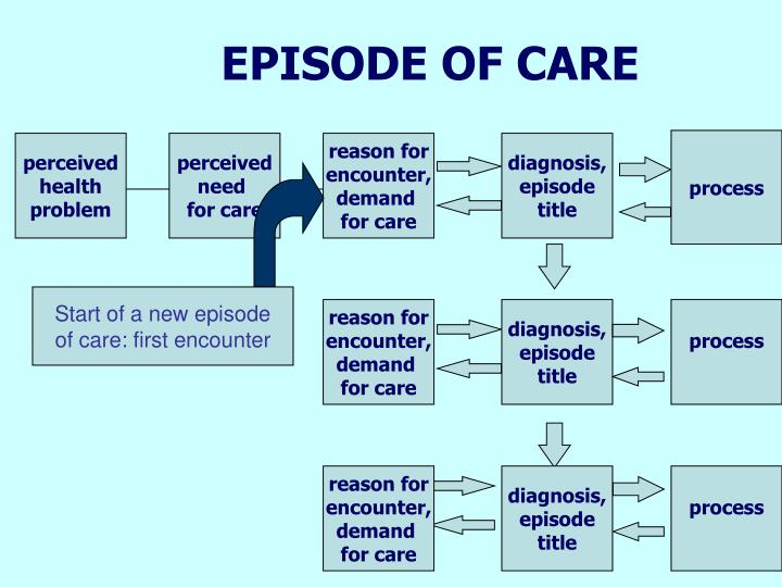 EPISODE OF CARE