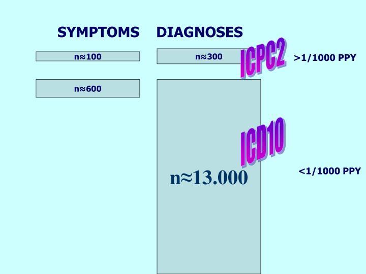SYMPTOMS    DIAGNOSES