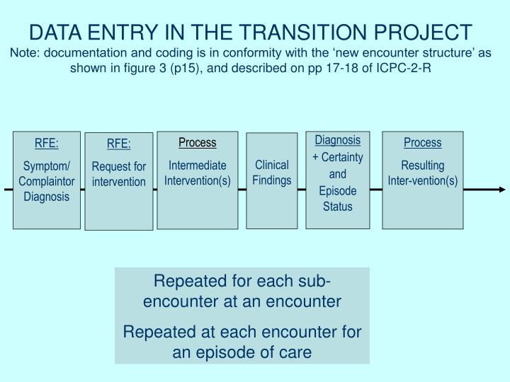 DATA ENTRY IN THE TRANSITION PROJECT