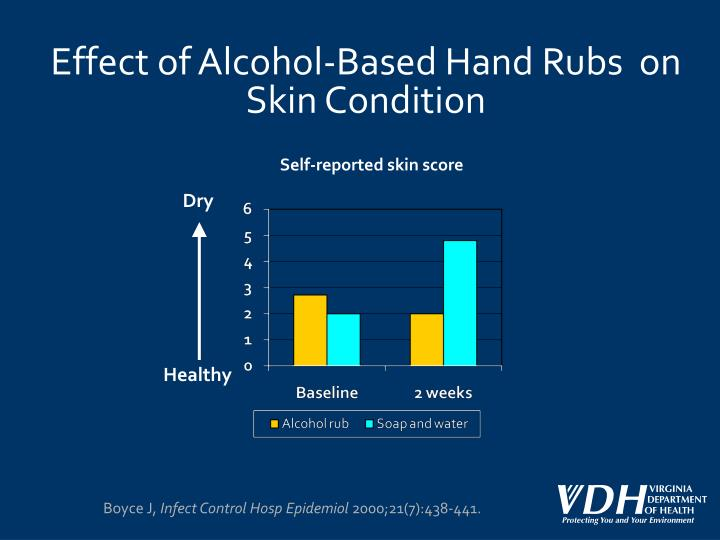 Effect of Alcohol-Based