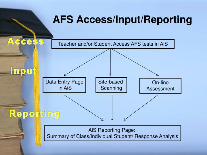 AFS Access/Input/Reporting