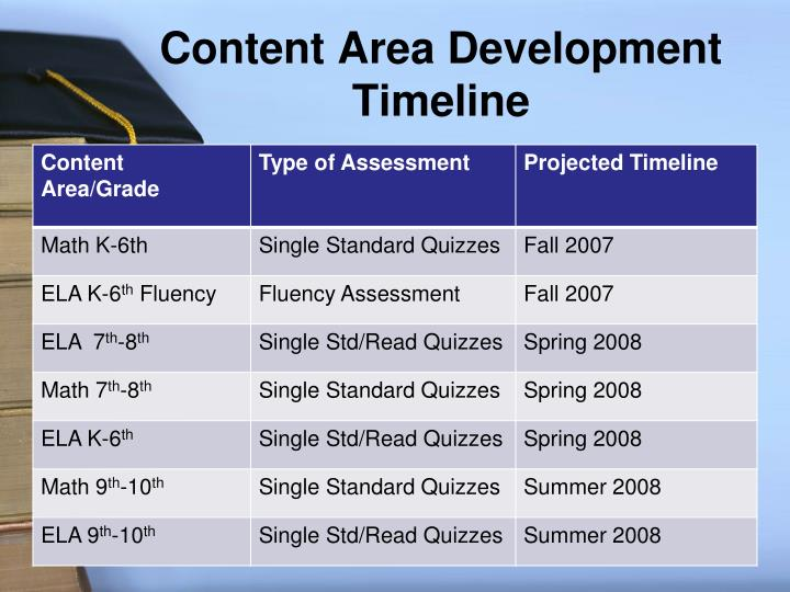 Content Area Development Timeline