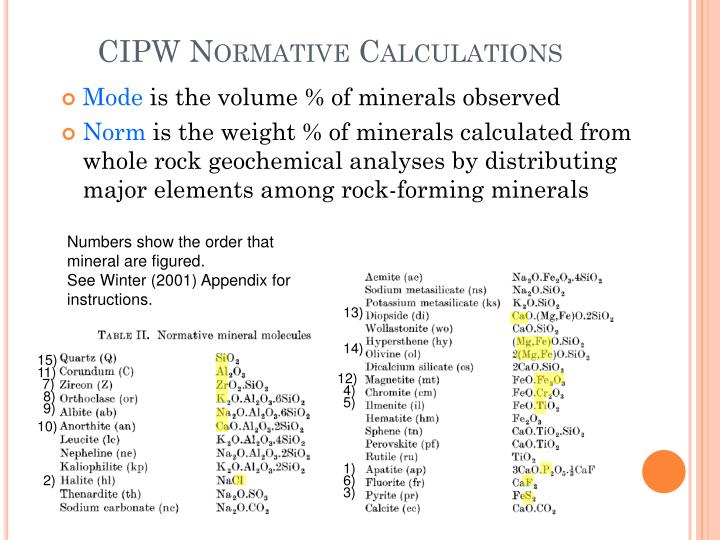 CIPW Normative Calculations
