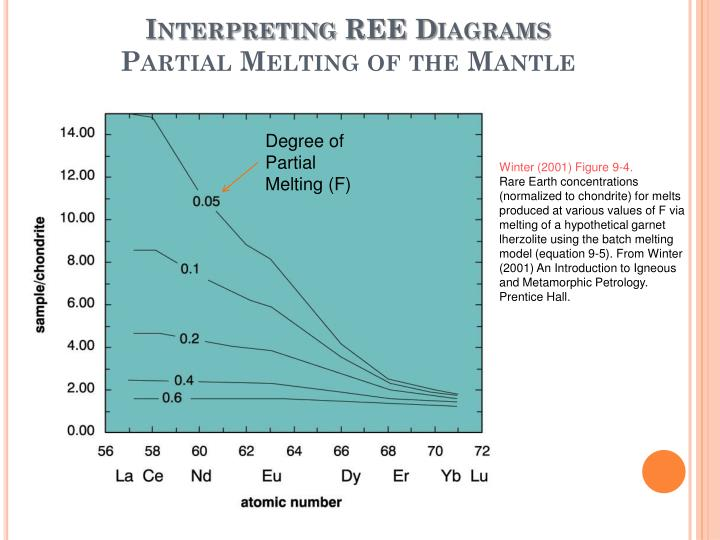 Interpreting REE Diagrams