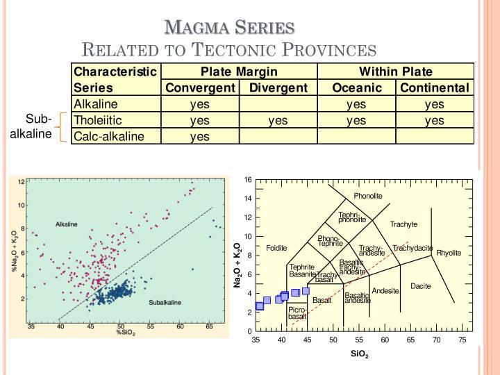 Magma Series