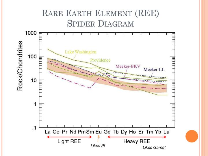 Rare Earth Element (REE) Spider Diagram