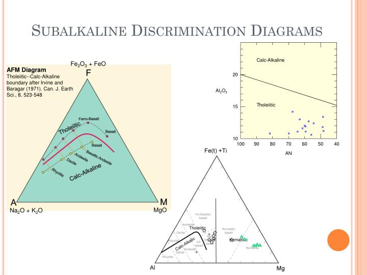 Subalkaline Discrimination Diagrams