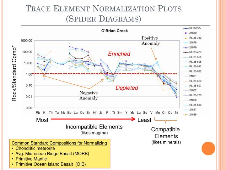 Trace Element Normalization Plots
