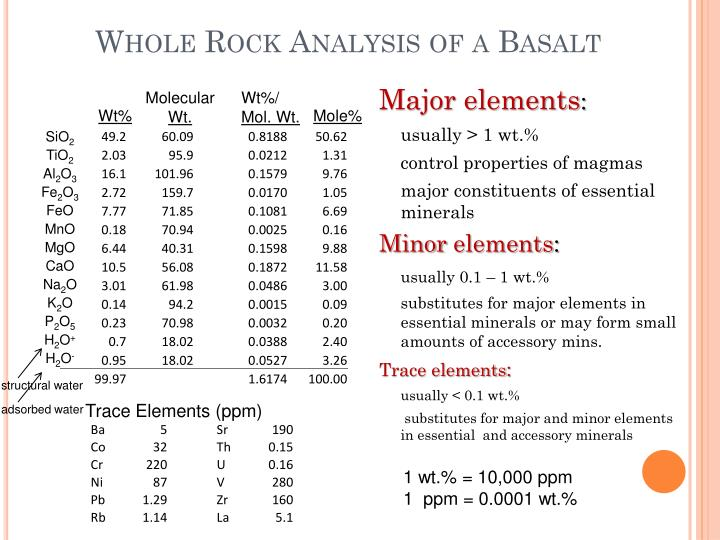 Whole rock analysis of a basalt