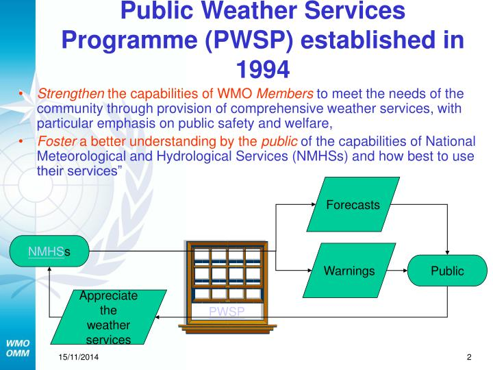 Public weather services programme pwsp established in 1994