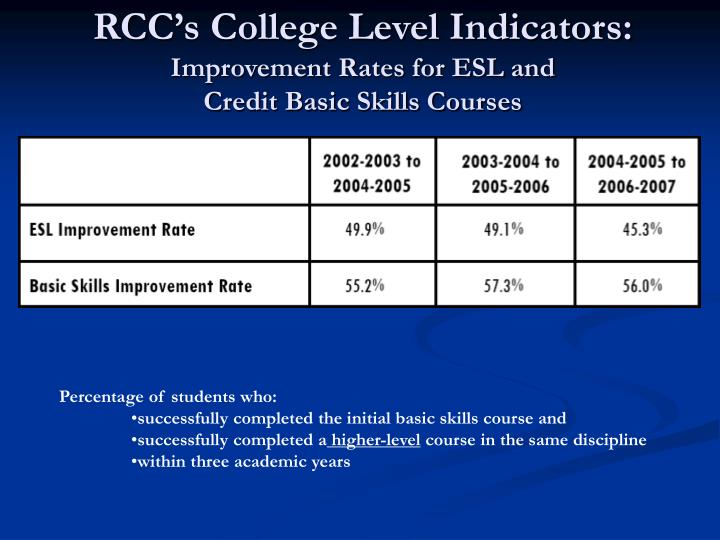 RCC's College Level Indicators: