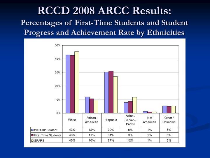 RCCD 2008 ARCC Results: