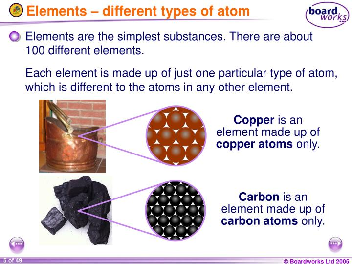 Elements – different types of atom