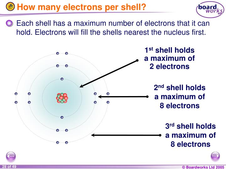 How many electrons per shell?