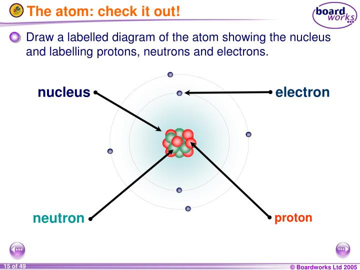 The atom: check it out!