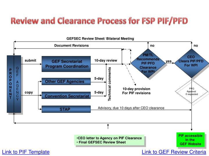 Review and Clearance Process for FSP PIF/PFD