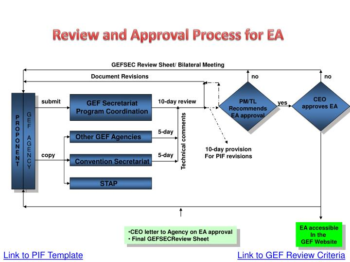 Review and Approval Process for EA