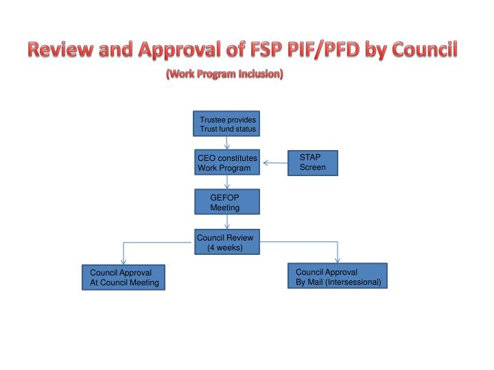 Review and Approval of FSP PIF/PFD by Council