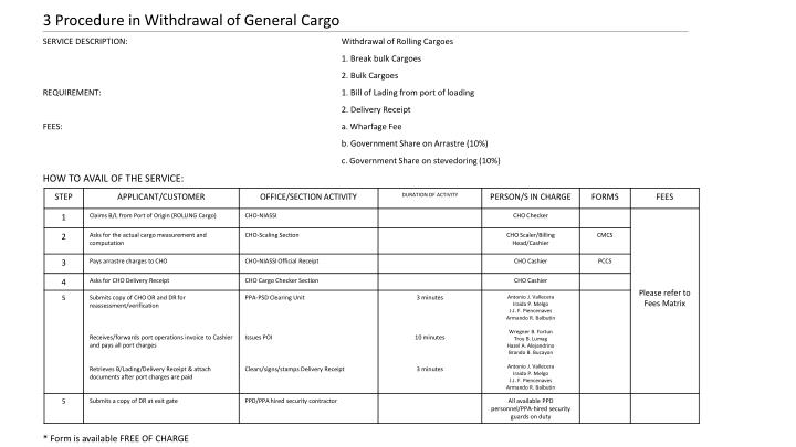 3 Procedure in Withdrawal of General Cargo