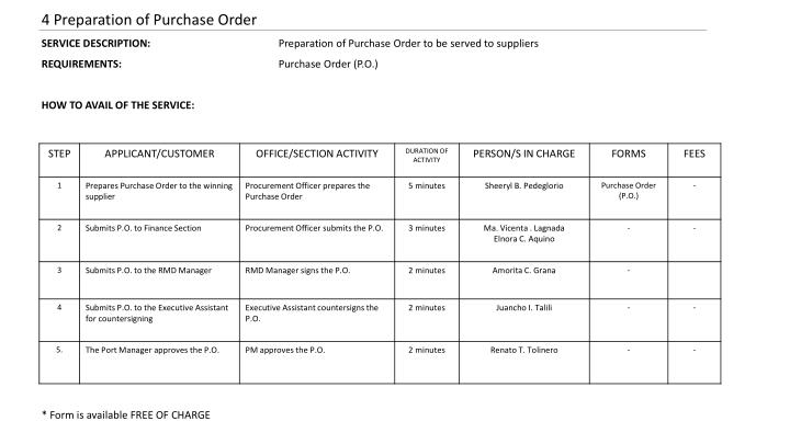 4 Preparation of Purchase Order